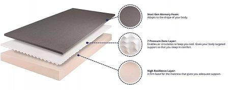Pros and Cons Of memory foam mattresses